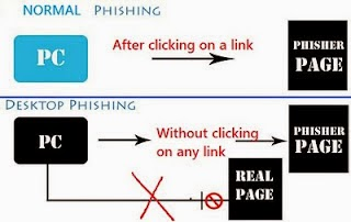 step by step tutorial how to hack facebook account via a desktop phishing - DNS posisioning 2015 new silent phishing