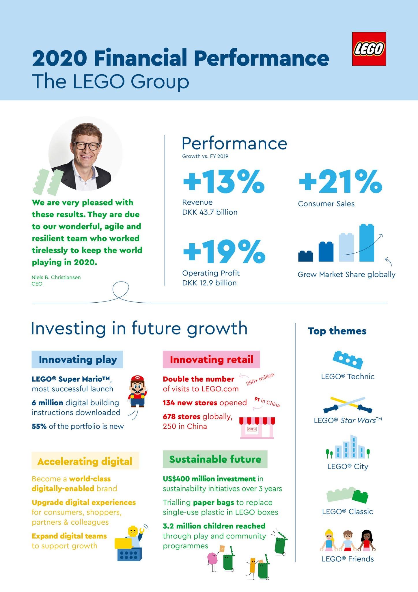 2020年もレゴは力強い成長を達成:2020年の業績発表