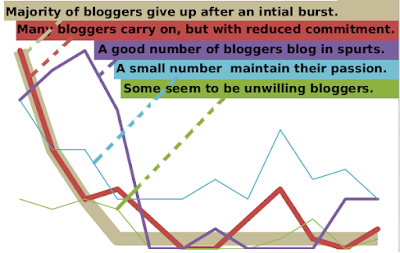 Indian blogging behavior