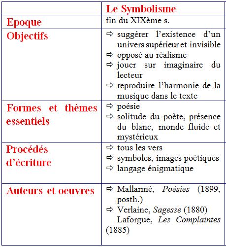 """Les mouvements littéraires """"tableau"""""""