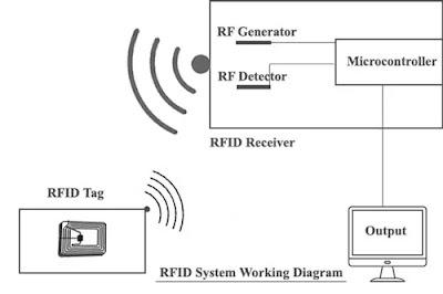 RFID System Working Diagram