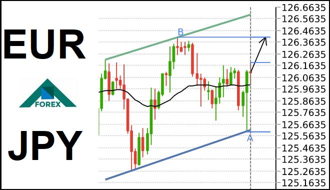 تحليل زوج EUR/JPY صاعد على المدى القصير