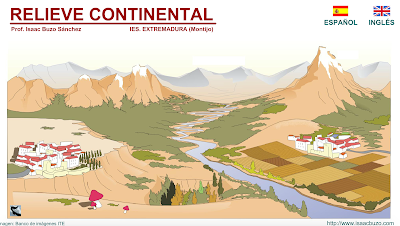 http://contenidos.educarex.es/sama/2010/csociales_geografia_historia/flash/relievecontinental.swf