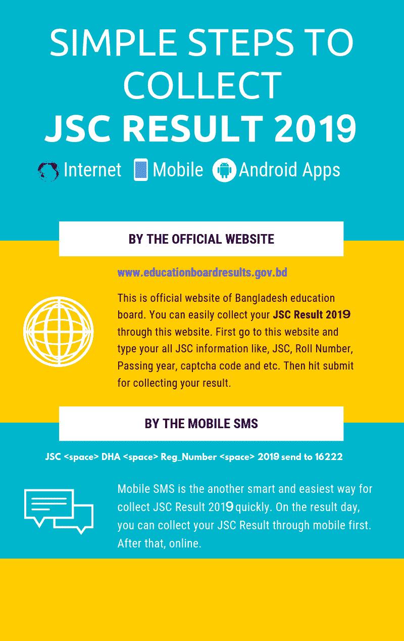 Check JSC Result Online