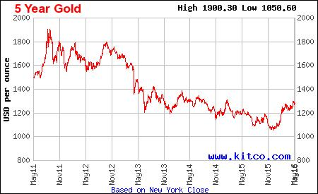 Is It Time To Gold 5 Year Chart May 2016