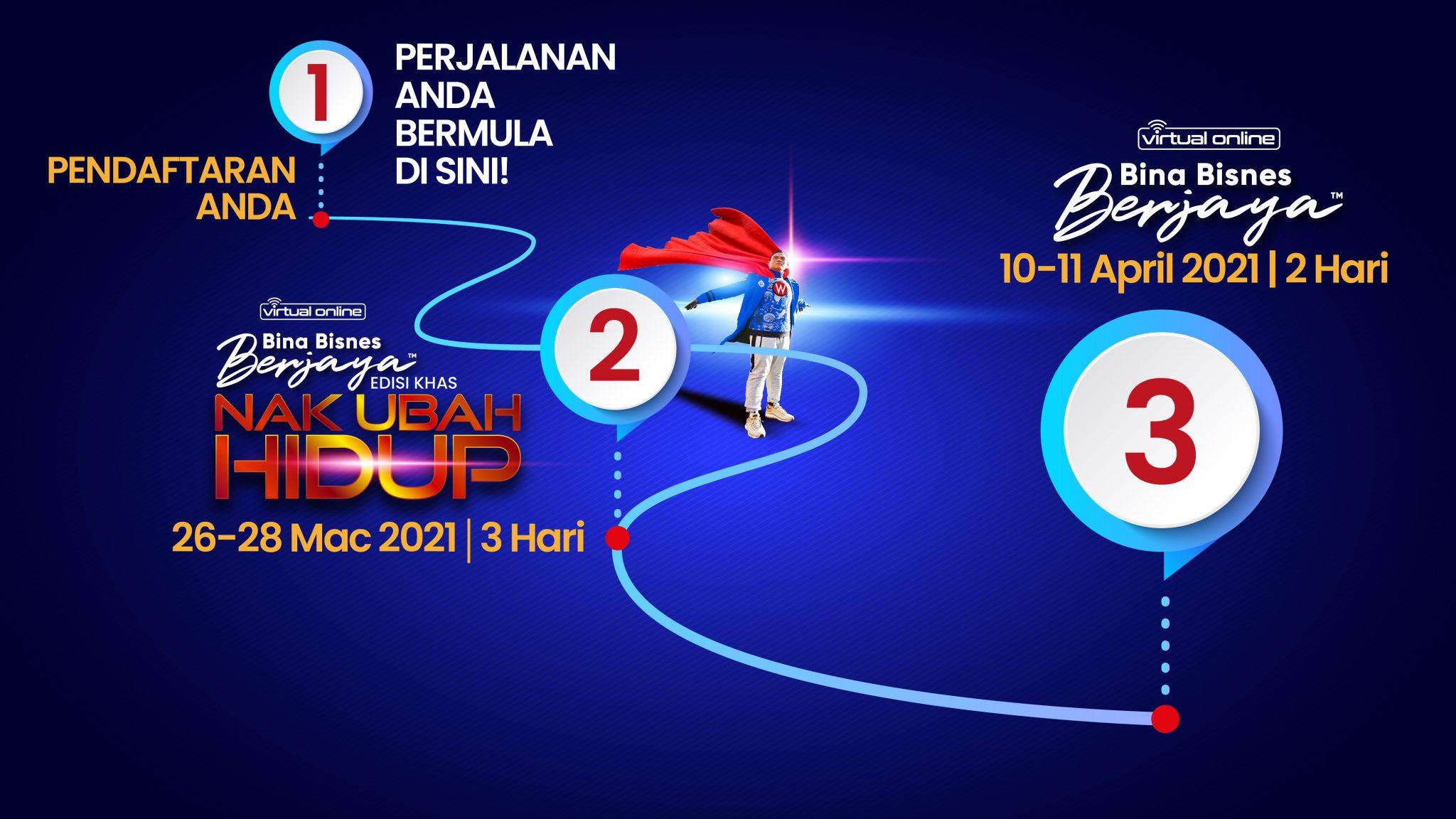 Program Richworks Dr. Azizan Osman