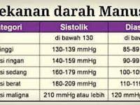 MILAGROS UNTUK SAKIT JANTUNG DAN TEKANAN DARAH TINGGI (Hipertensi)