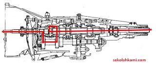 cara kerja transmisi manual