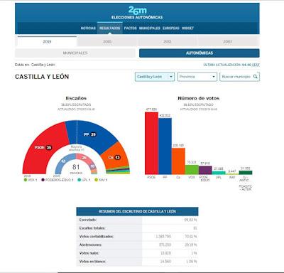 elecciones-autonomicas-castilla-y-leon