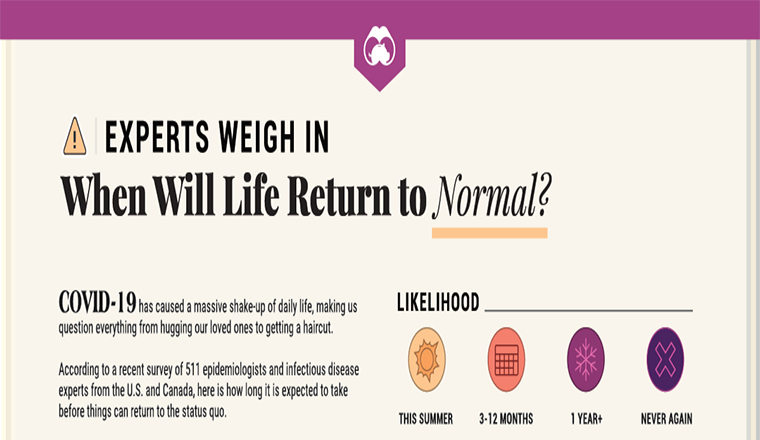 When Will Life Return to Normal? #infographic