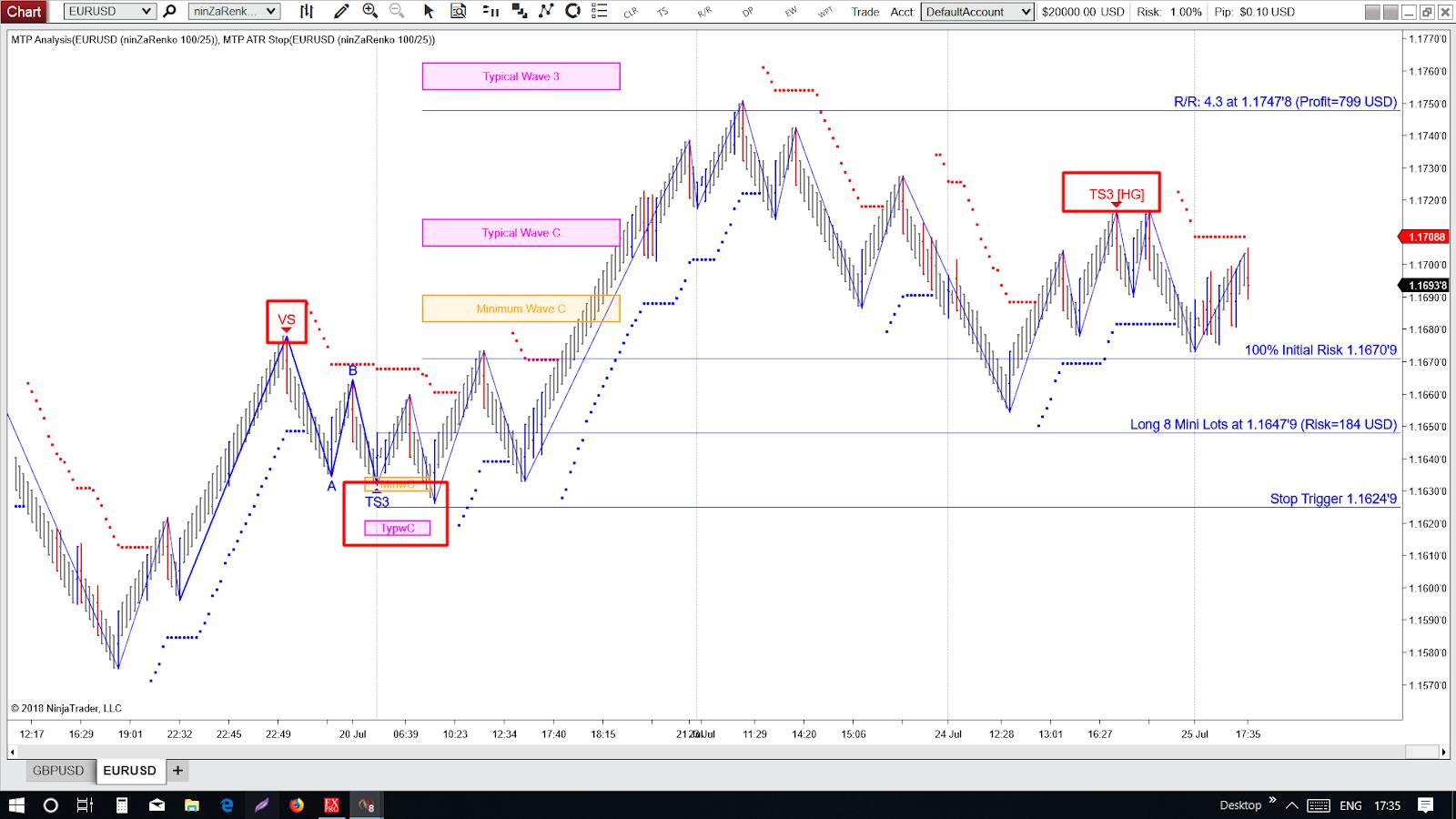 Most Profitable Renko Trading Strategy for (Indicators MT4)