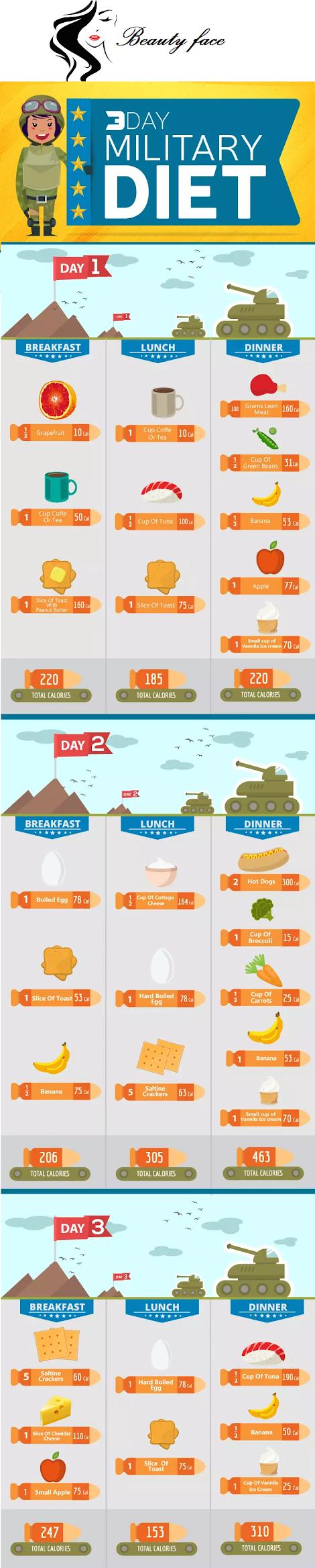 مراجعة النظام الغذائي العسكري لمدة 3 أيام - الدليل العلمي النهائي