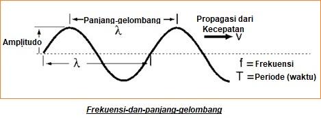 Menghitung Panjang-gelombang ke Frekuensi & Frekuensi ke Panjang ...