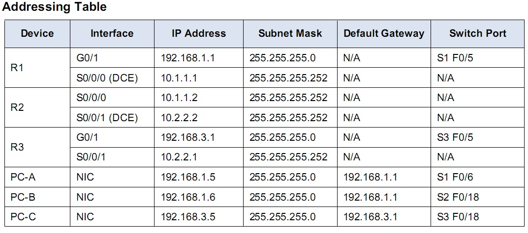 IT Jobs : NTP Configuration in Cisco Router