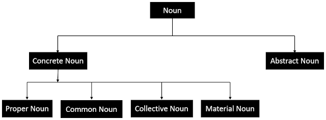 Noun and its classifications