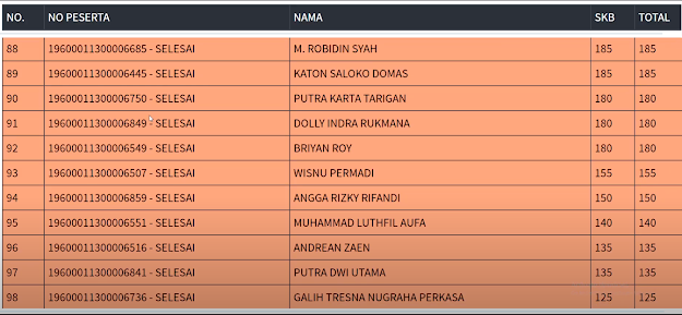 Hasil SKB Sesi 2 CPNS 2019 PROVINSI DKI JAKARTA 7 September