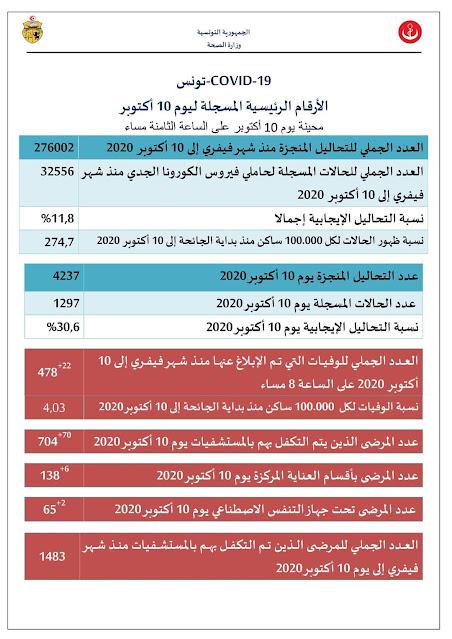 عاجل تونس: تسجيل 22 حالة وفاة و1297 إصابة جديدة بفيروس كورونا في 24 ساعة