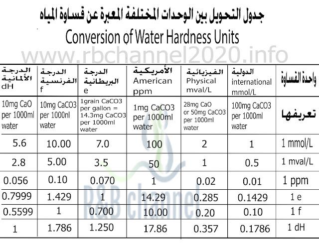 جدول التحويل بين واحدات قساوة المياه