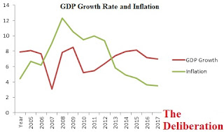 GDP growth and inflation in India