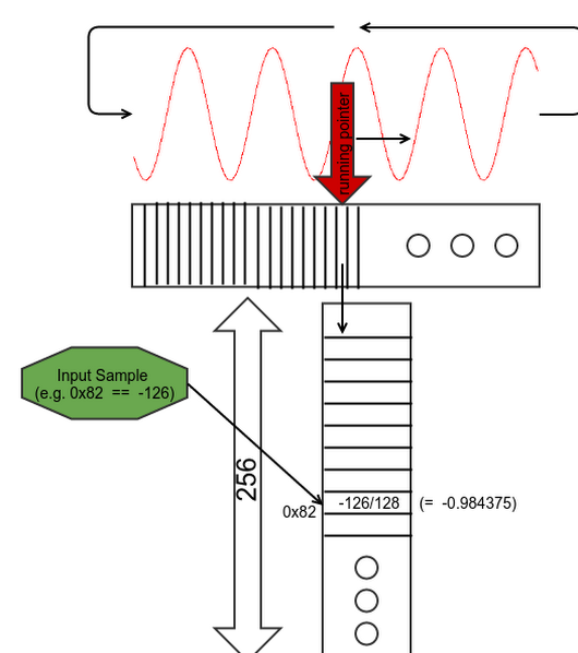 Performance optimizations of the demodulation code of RF Analyzer