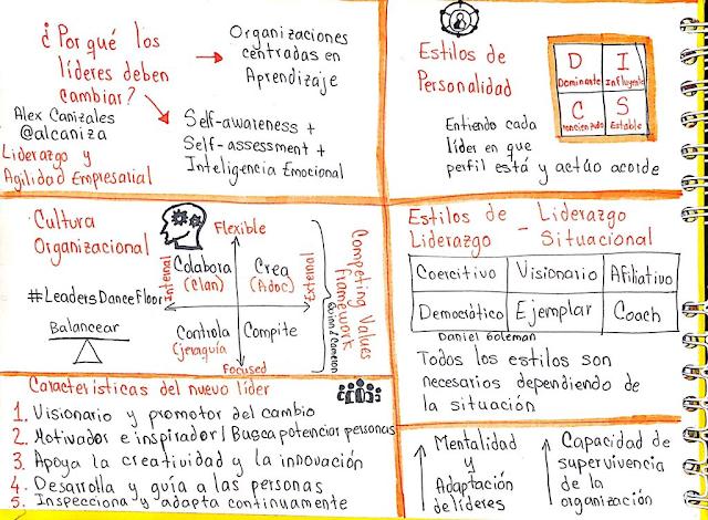 Liderazgo y agilidad empresarial - Sketnotes de @claudytoscano