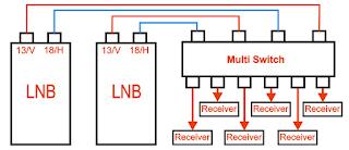 Perbedaan Lnb Dual Out dan Dual Polarity