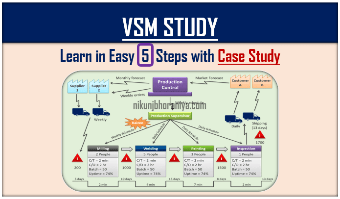Value Stream Mapping   VSM Study with example   Lean Tool
