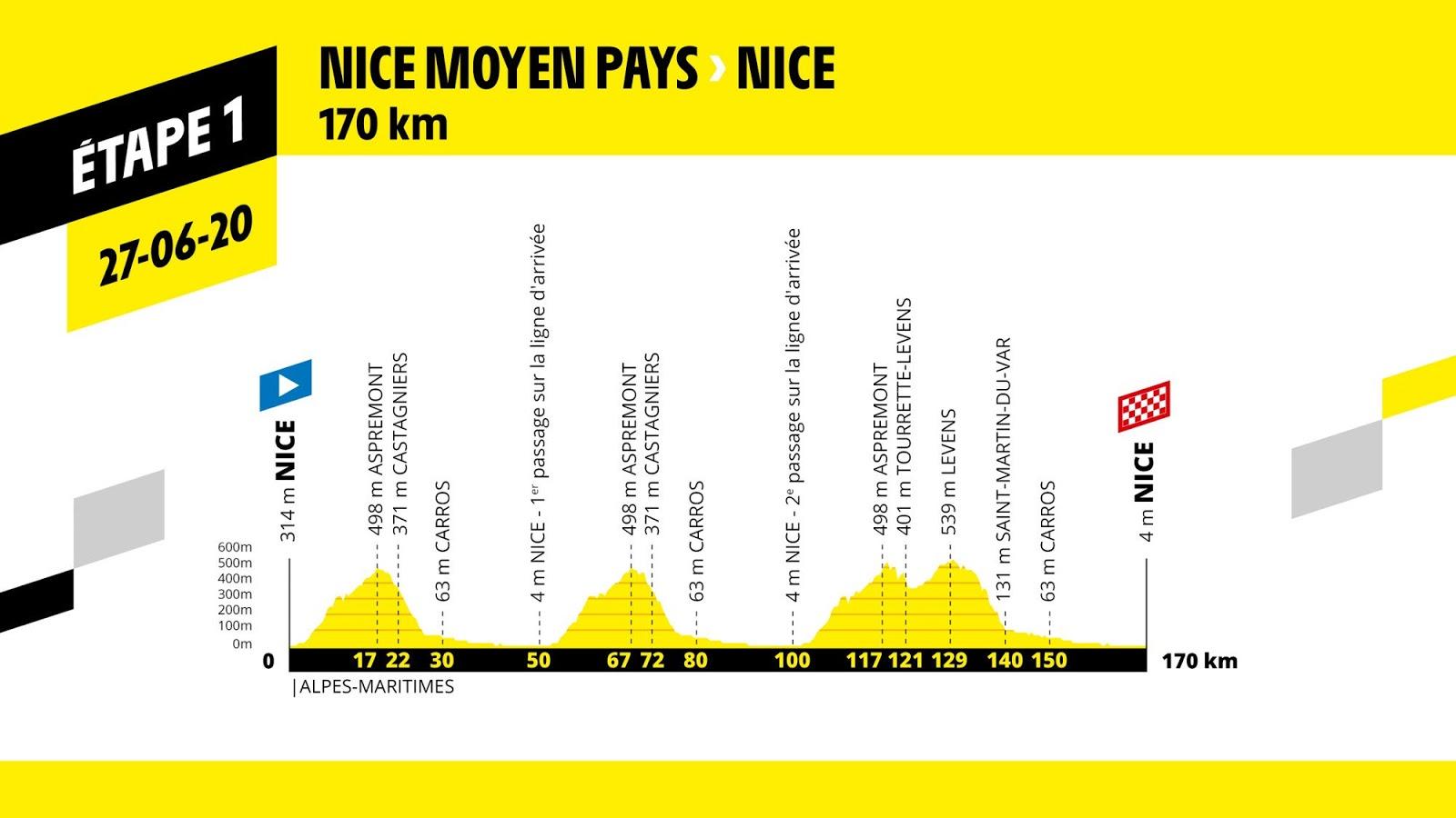 etapa 1 Tour de Francia 2020