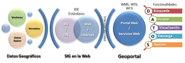 servicios-web-de-geodatos
