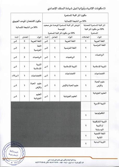 مذكرة وزارية جديدة:مادة التربية الإسلامية والاجتماعيات يسترجعان حقهما