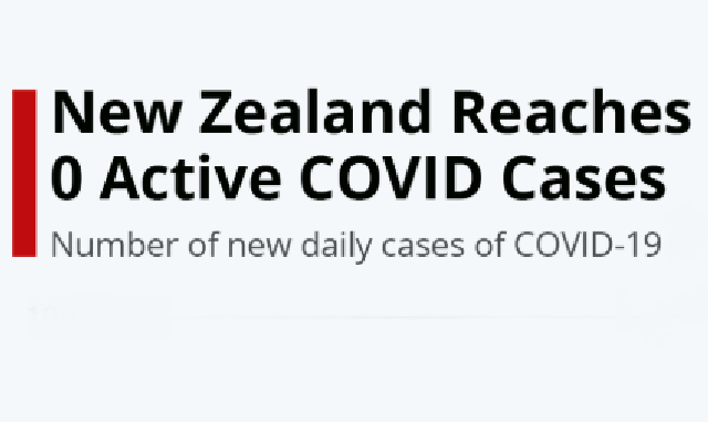 How New Zealand Eliminated CoVid-19 #Infographic