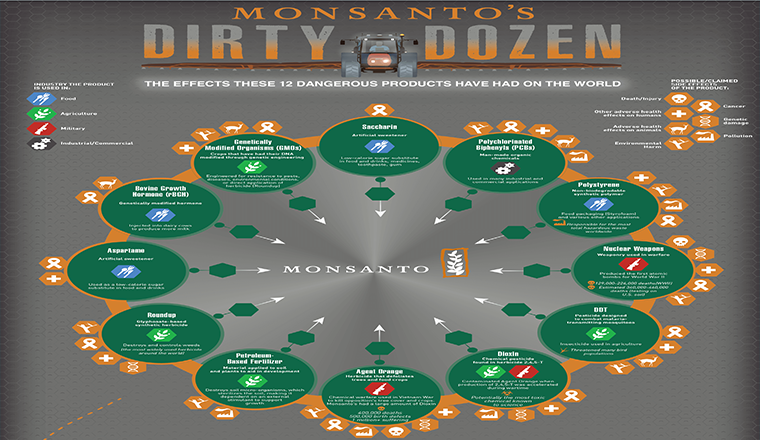 Monsanto's Dirty Dozen The Effects These 12 Dangerous Products Have Had On The World #infographic