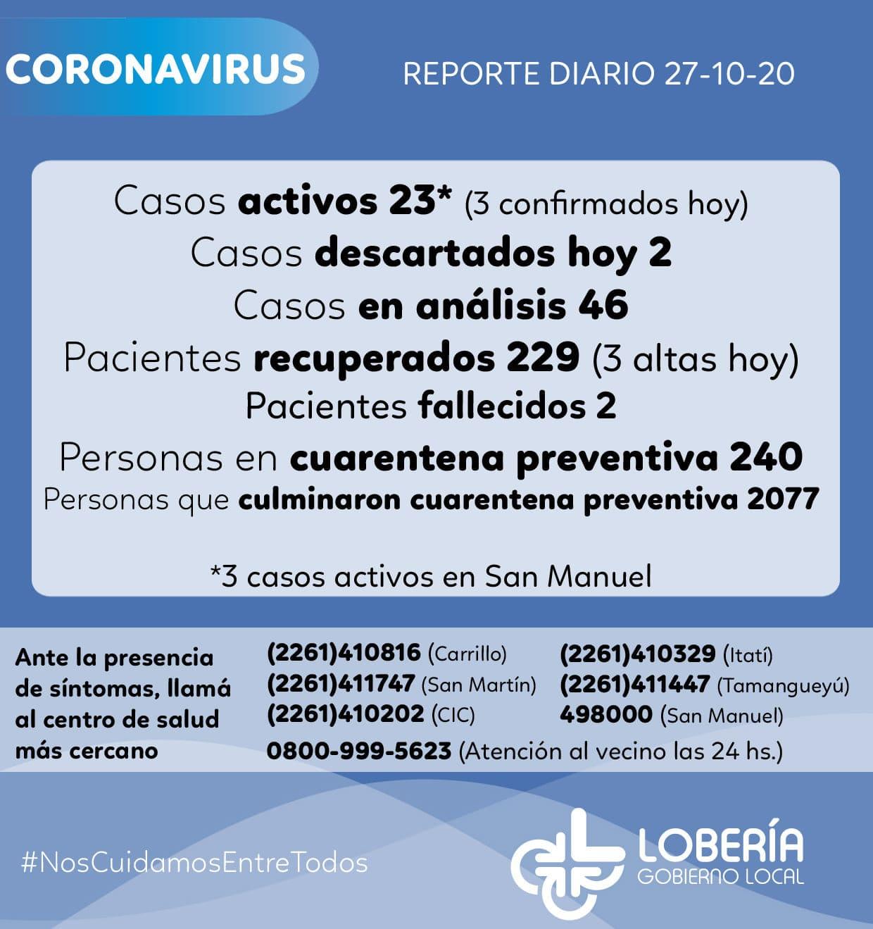Lobería llegó a los 254 contagios de covid: sólo 23 están activos
