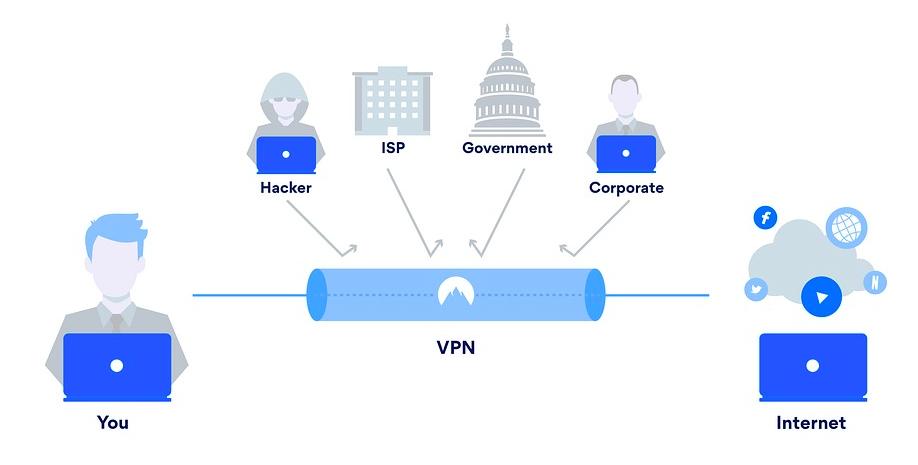 Resiko Memakai VPN Untuk Akses Internet dan Mobile Banking Yang Perlu Kamu tahu