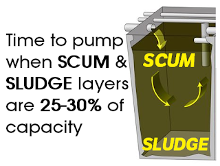 Too much scum & sludge in a septic tank leaves little room for liquids