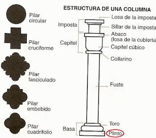 Partes de una columna