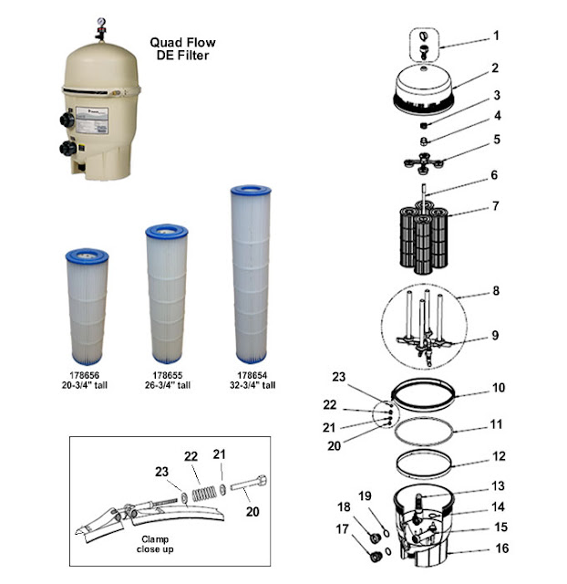 Pool Tips Troubleshooting Reviews Pentair Quad D E Cartridge Style Filter Overview