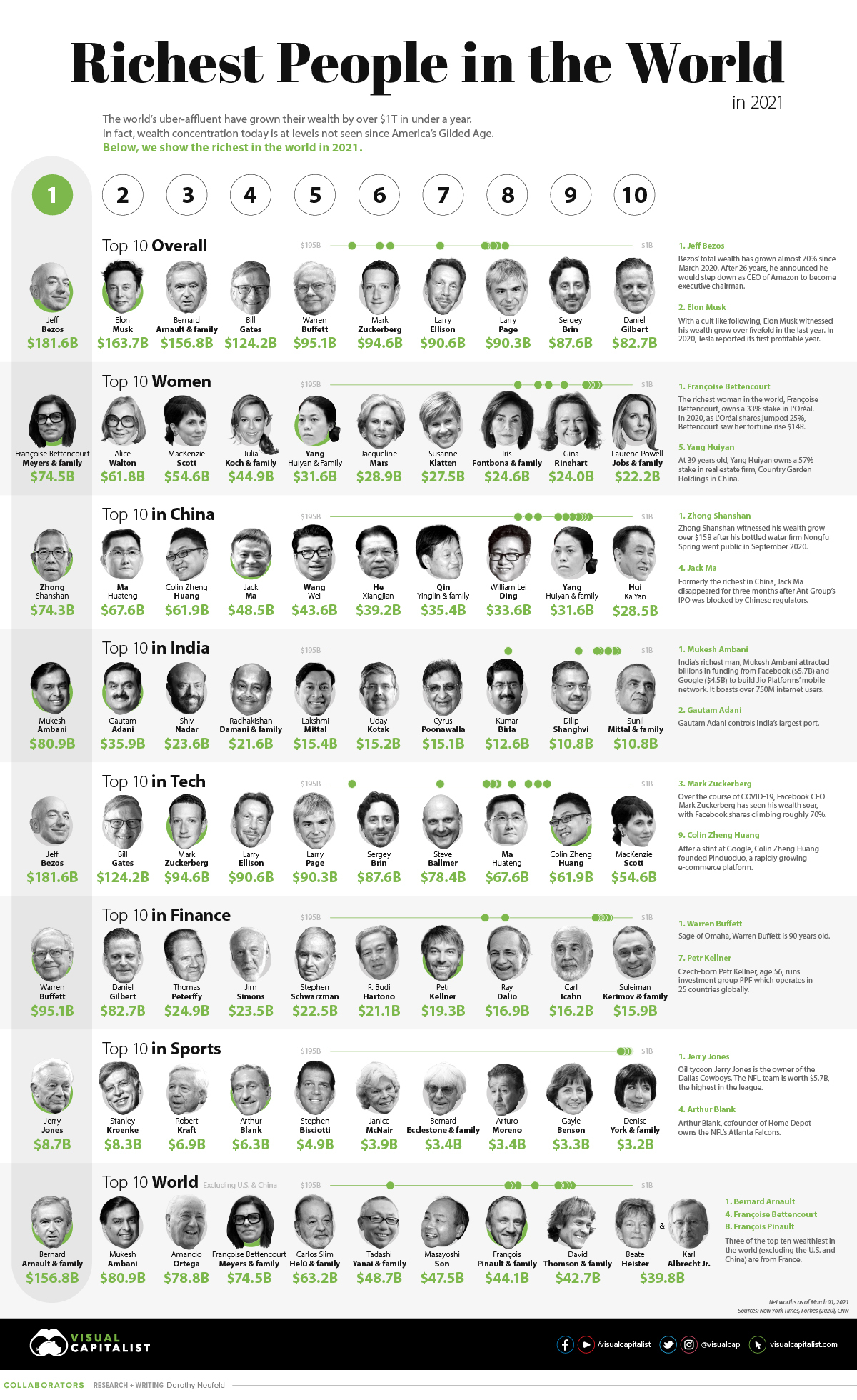 The Richest People in the World in 2021 #infographic #Money #Richest People #World #infographics