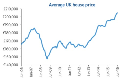 average house price nationwide june 2016 chart