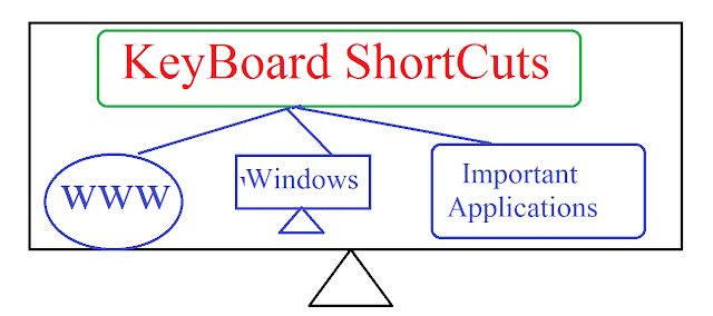 Keyboard Shortcuts keys of some Important and Web,Windows