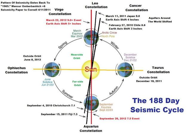 """Previsão de grande terremoto para acontecer  """"hoje dia 22/03/2012"""", fato ou boato?"""