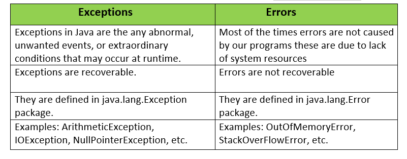 Exception vs Error in Java