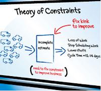 Pengertian Theory of Constraint, Tujuan, Konsep, Faktor, Jenis, dan Tahapannya
