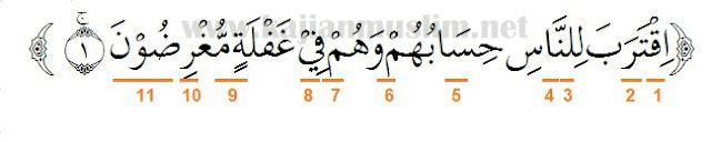 Hukum tajwid surat al-anbiya ayat 1