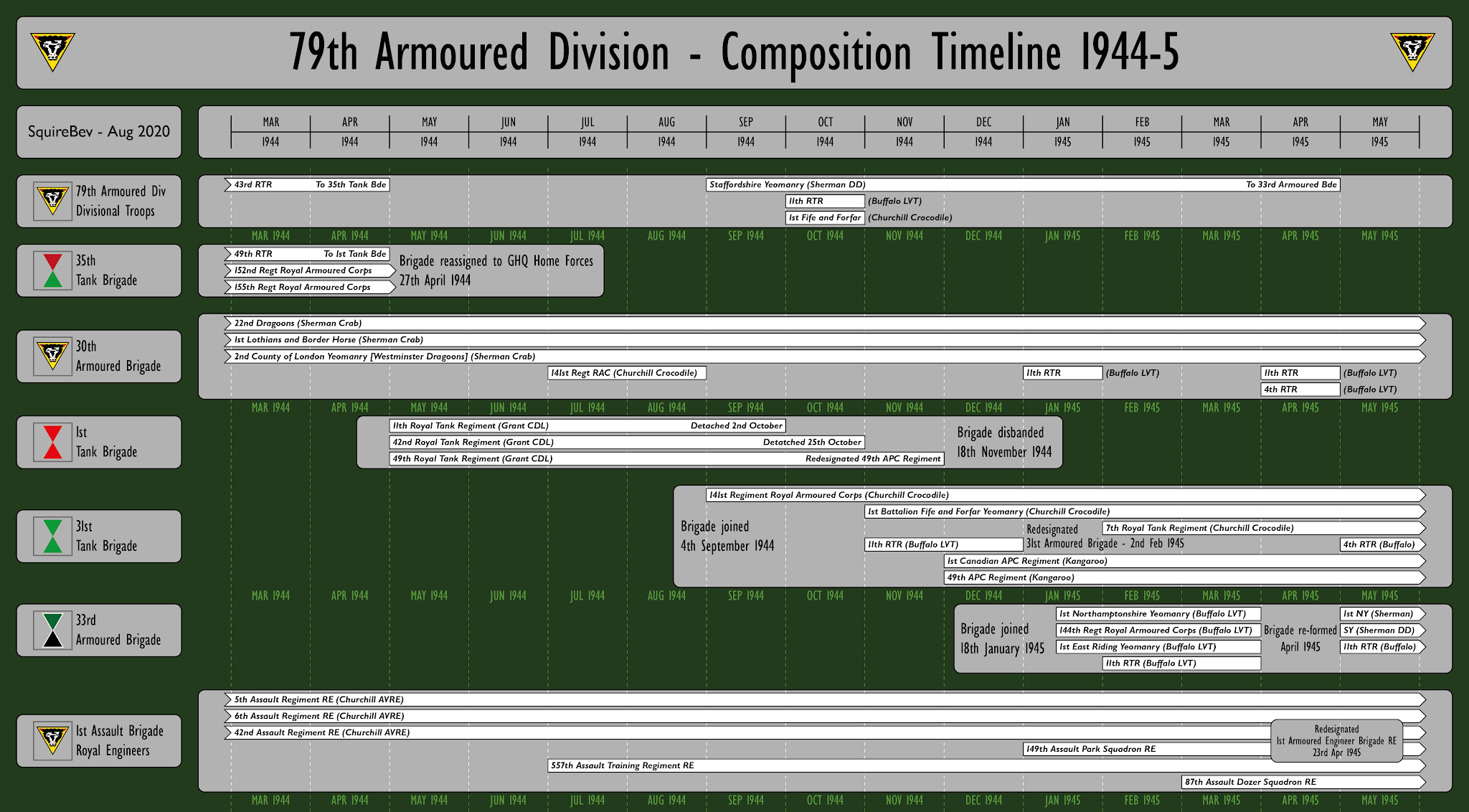 UK+-+79th+Armoured+Division+Timeline-01.