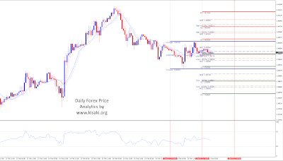 GBPUSD 1 hour time frame for 21th of February 2018