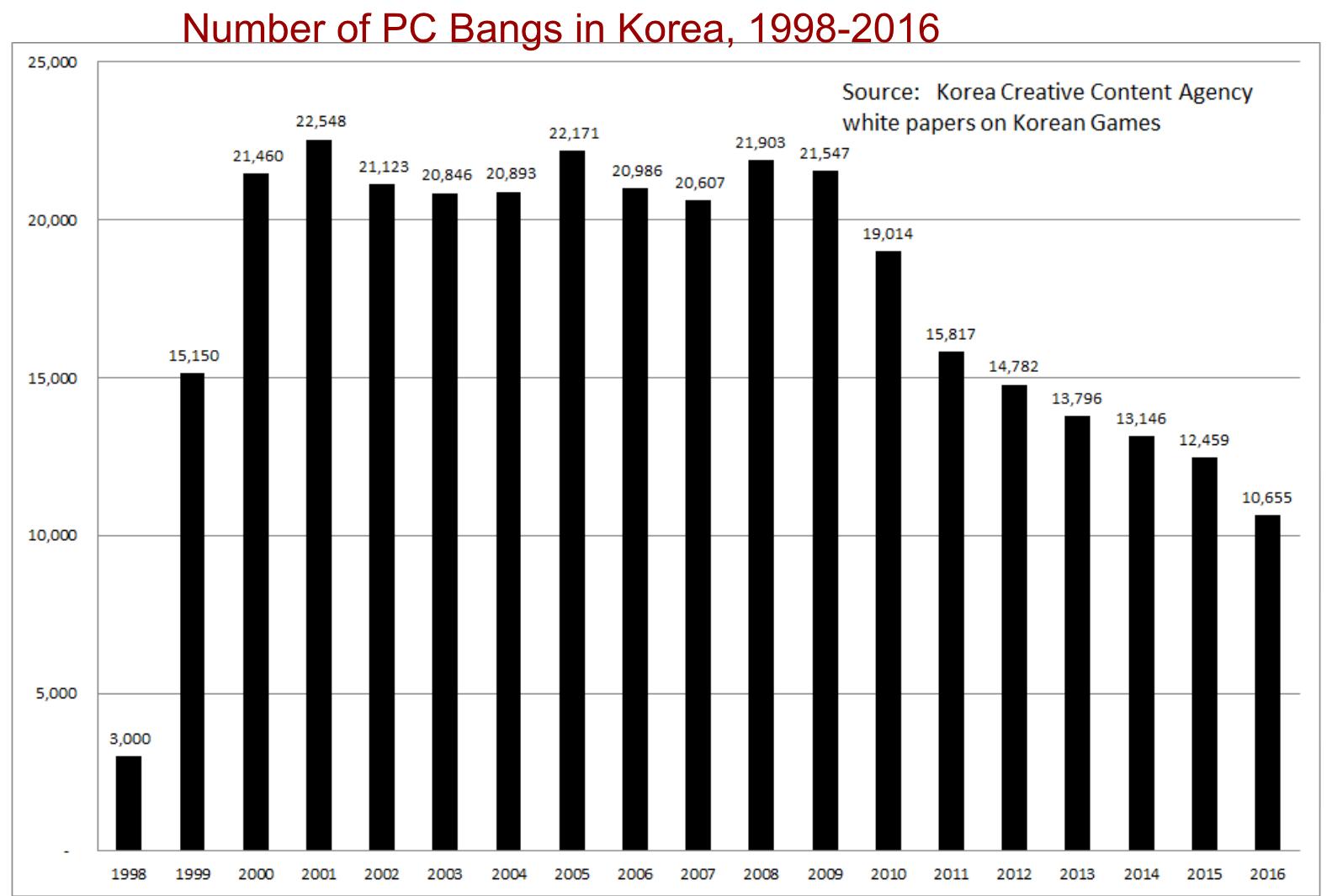 Korea's Information Society: 2019