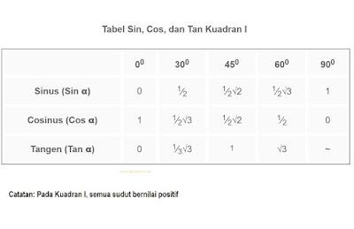 Tabel Sin, Cos, Tan 0 sampai 90 Kuadran I