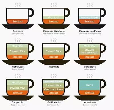 Espresso, Mocha, Latte, Cappuccino & Americano