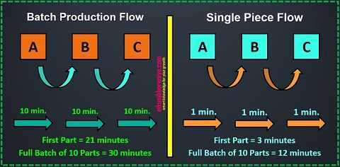 Batch Production Flow vs One Piece Flow